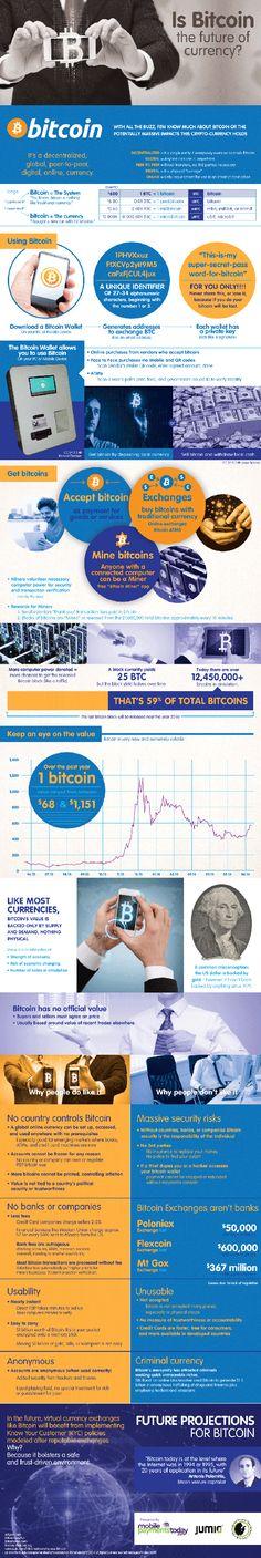 Infografik mit einem umfassenden Überblick über die Welt der Bitcoins