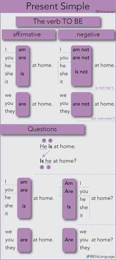 """Present simple with the verb """"to be"""" - Perfect for beginner students English Grammar Tenses, Teaching English Grammar, English Grammar Worksheets, English Verbs, Kids English, English Writing Skills, English Vocabulary Words, Grammar Lessons, Learn English Words"""