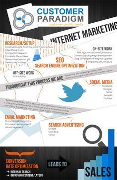 Pautas a tener en cuenta cuando nos iniciamos en el Internet Marketing...