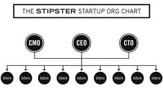 How do you know ur a startup hipster (stipster)? Ur startup has more interns than employees :)   Funny article...great graphic!