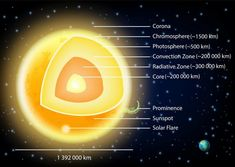 New Energy Source, Solar Telescope, Nobel Prize In Physics, Physics Department, Sun Illustration, Science Facts, Space Time, Astrophysics, Physical Science