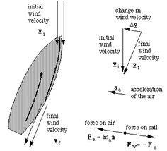 vector diagrams for velocities and forces on boat