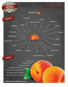 Aromas of wine : Peach