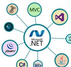 Hire a dot net developer from India? We provide best developers for MVC dot net development. Our developer's experts in dot net development, .net support facility, migration to .Net, etc. We also provide dot application at reasonable prices. Get more information, visit our website.