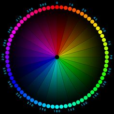 A Few Years Ago I Was Asked To Help Someone Create Color Wheel Using Photoshop