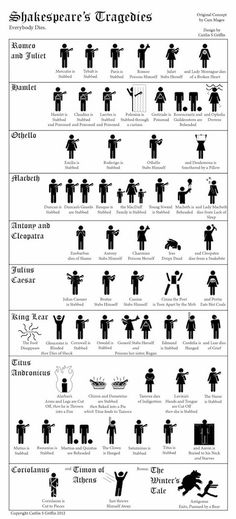 Need a crash course on all the deaths encountered in Shakespeare's tragedies?  Got them covered for you in an infographic here...