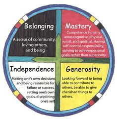 Circle of Courage. Aboriginal Education, Indigenous Education, Writing Resources, Teaching Resources, Circle Of Courage, Indigenous People Of Canada, Courage Quotes, Medicine Wheel, Social Emotional Learning