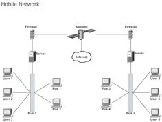 Network Diagram Example - Mobile Network