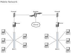 mobile tv web based network diagram   telecom   pinterest        network diagram example   mobile network