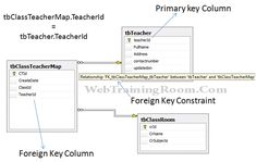 Primary key constraint in SQL Server Database, How to create primary key in SQL Server, Free SQL Tutorial Sql Tutorial, Sql Server, Key, Table, Unique Key, Tables, Desk, Tabletop, Desks
