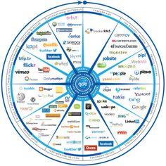 La carte du recrutement social via Social Recruitment Compass. À noter qu'un PDF enrichi de l'infographie peut-être téléchargé ici.    http://erdelcroix.tumblr.com/post/30029996996/la-carte-du-recrutement-social-via-social