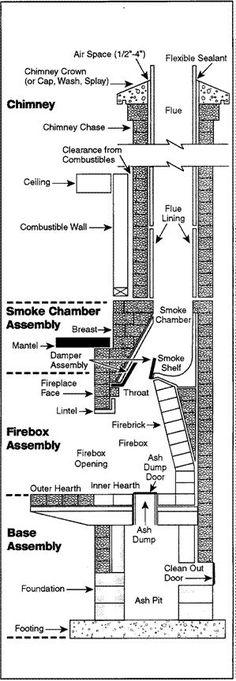 Chimney_Anatomy.gif (301×865)