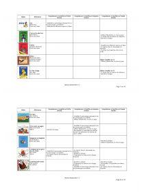 Librairie-Interactive - Classification des albums par compétences