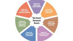 Hypothyroidism Diet - Hormone reset - Get the Entire Hypothyroidism Revolution System Today Menopause, Pcos, Hormone Reset Diet 21 Days, Body Reset Diet, Bioidentische Hormone, Hormone Imbalance, Ovarian Cyst Treatment, Hypothyroidism Diet, Metabolic Diet