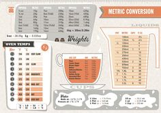 Metric To Imperial Conversion Chart Cooking Kitche. Weight Conversion Chart, Metric Conversion Chart, Measurement Conversions, Recipe Conversion, Blog Healthy, Healthy Eating, Healthy Cooking, Kitchen Cheat Sheets, Kitchen Conversion