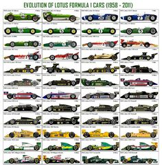 Evolution Of Lotus F1 Cars