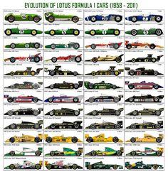 Evolution Of Lotus F1 Cars