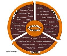 Teachers Guide to The 21st Century Learning Model : Connected Learning ~ Educational Technology and Mobile Learning - Apply to Connected Libraries