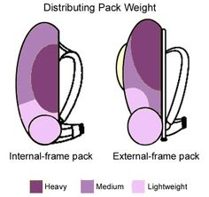 Distributing weight in your backpack