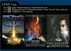 Научная фантастика - список фильмов по годам 1996-2005 (599x429, 210Kb)