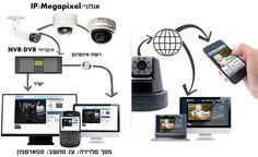 """מהי מצלמת אינטרנט (המכונה גם """"Webcam"""")?"""