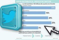Más información sobre la pauta en twitter en Colombia #ccentral