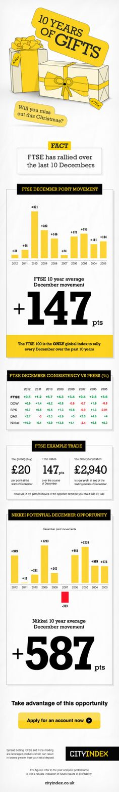FTSE 100: Another December Trading Opportunity?