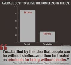 """(4 of 5) Criminalising Homelessness Follow this link to find a visual ethnography exploring a day in the life of a homeless and heroin-addicted married couple: http://www.thesociologicalcinema.com/videos/matrimony Average Cost to Serve the Homeless in the U.S.: $87/day to jail vs. $28/day shelter """"I'm...baffled by the idea that people can be without shelter...and then be treated as criminals for being without shelter."""" ~ Nigel Rodley, United Nations Human Rights Committee chairperson"""