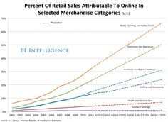 Percent of retail online sales attributed to selected merch categories Online Sales, Selling Online, Business Tips, Online Business, Email Marketing, Ecommerce, Deck, Retail, Messages