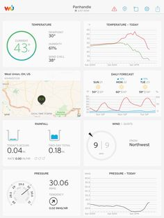 Personal Weather Station, Ohio Weather, West Union, Soccer Drills, Weather Underground, Aquaponics, Soccer Workouts, Soccer Training