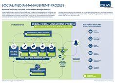 Social Media Management: Infografik und Checkliste - Social Media Marketing für Unternehmer - Claudia Hilker #socialmedia #sozialemedien #smm #socialmediamarketing