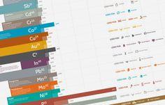 Non-Renewable Resources Timeline / Infography by Jasho Salazar, via Behance