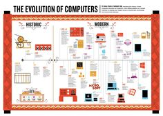 The Evolution of Computers [Infographic]