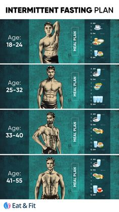 What Type, Alpha Male, Intermittent Fasting, Meal Planning, How To Find Out, Age, How To Plan, Menu Planners, Meal Prep