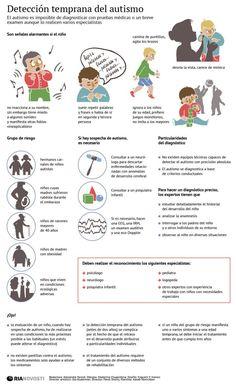 Infografía sobre la detección temprana del autismo