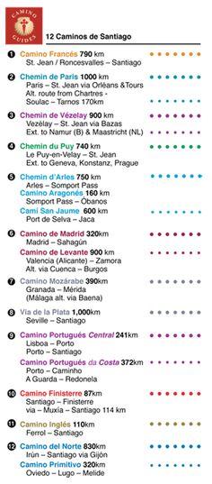 Which Route Camino Santiago