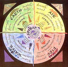 Google Image Result for http://2.bp.blogspot.com/-6Wjbq2nc_ls/Tkq3Q4cixaI/AAAAAAAAAls/B26ZOoTVelY/s1600/4-elements_chart.jpg
