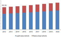 The global automotive collision repair market size was valued at USD billion in 2018 and is projected to expand at a CAGR of from 2019 to The growth can be attributed to the advancements in automotive repair technology Auto Collision Repair, Auto Body Repair, Car Painting, The Body Shop, Career, Marketing, Carrera