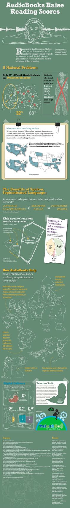 How audiobooks help raise reading scores