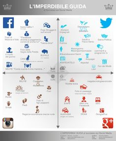 I social media in un'infografica imperdibile!