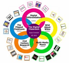 """""""How to use technology as a tool for learning to support all learners in the 24/7 classroom.""""  This image is interactive on the original site.  It's worth checking out!"""