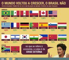 crescimento-pib-brasil-mundo