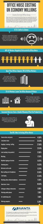 Office Noise Costing UK Economy Millions [INFOGRAPHICS] #infographic