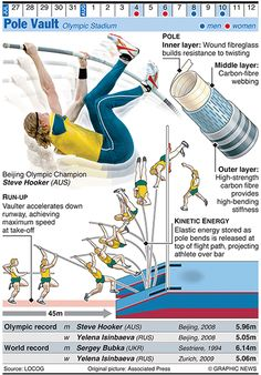 Olympics 2012 in infographics - Pole vault via @The Guardian