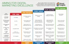 Digital Marketing Benchmark