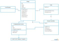 Design patterns class diagram template for software flyweight uml you can edit this class diagram uml using creately diagramming tool and include in your reportpresentationwebsite ccuart Image collections
