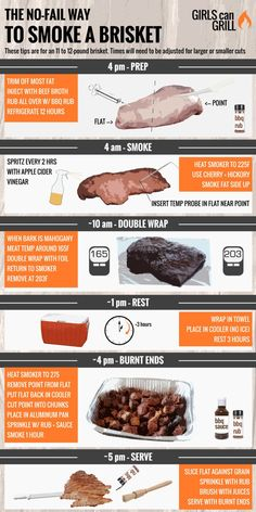 infographic showing how to smoke a brisket