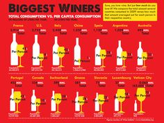 The Biggest Winers in the World - Wine Infographic