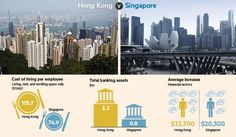 Hong Kong v Singapore: which is ahead as a financial centre?  Analysis