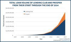 Debt Consolidation Strategies Using Peer-To-Peer Lending Platforms -